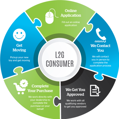 L2G-Data-Flow-Circles-Consumer