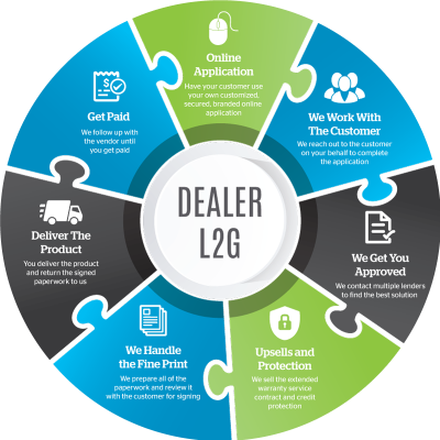 L2G-Data-Flow-Circles-Dealer